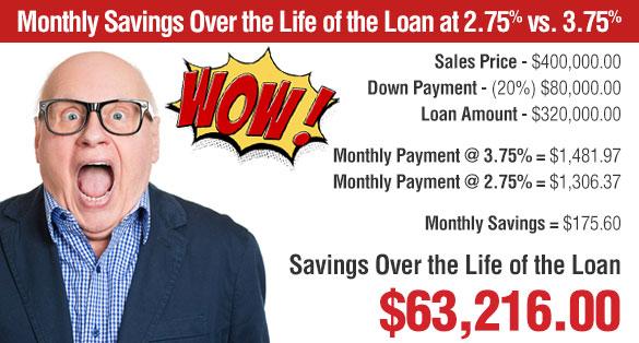 ICI Homes Buydown Savings Example